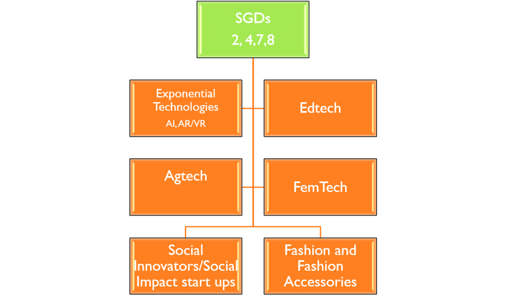 Innovation SL Incubation focus Segments